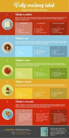 svačina-do-školy-infografika-Kuchařka-pro-dceru. Quick Healthy Meals, Healthy Cooking, Healthy Snacks, Diet Recipes, Healthy Recipes, Healthy Lifestyle Tips, Posca, Dessert For Dinner, What To Cook