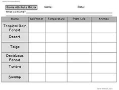 This is a matrix that covers all of the biomes in my Biomes Set and Biomes Add on set.  If you want to see those two products, go here:Original Biomes Complete Set: http://www.teacherspayteachers.com/Product/Biomes-of-the-World-Complete-SetBiomes Add On Set: http://www.teacherspayteachers.com/Product/Biomes-of-the-World-Add-On-Set-Four-NEW-Biomes**I have a 2nd Add On Set that has a separate matrix!This matrix includes:* tropical rain forest* deciduous forest* swamp* taiga* tundra* desert…