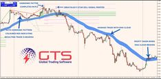Trading Forex with Auto Harmonic Patterns, xBrat Algo & EMA Cloud Proprietary Trading, Forex Trading Education, Day Trader, Technical Analysis, Investing, Clouds, Patterns, Software, Tools