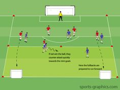 Counter attack with fullbacks is a fun game for players to practice going forward quickly as soon as their team wins the ball.