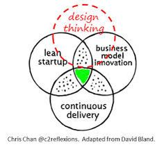 Resultado de imagen para design thinking for business innovation