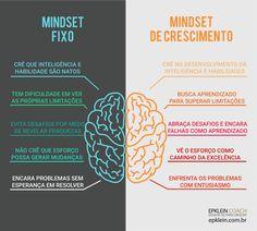 Sua mentalidade é orientada para o crescimento?