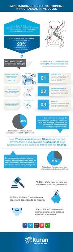 Infográfico – Cadeirinha para crianças em veículos http://blogituran.com.br/