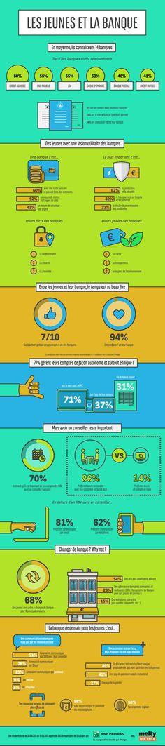 [Infographie] Les jeunes et la banque :: Etude réalisée par BNP Paribas & Melty :: Plus d'info sur : http://www.bnpparibas.com/actualites/jeunes-face-banque-confiants-exigeants