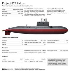 Project 877EKM is an export version of Kilo-class submarines.