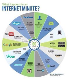 What happens in an Internet minute? Time comparison for teaching students digital literacy and the role social media has in their life