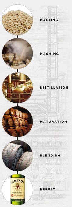 The Distillation Process - Jameson Whiskey