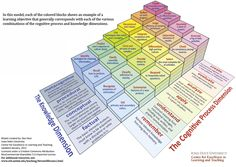 Enjoy this Bloom& Taxonomy model created by Rex Heer from Iowa State University. It& got a few things you may not have seen before. Taxonomy Of Learning, Learning Theory, E Learning, Learning Objectives, Blended Learning, Learning Resources, Teaching Ideas, Learning Goals, Learning Styles