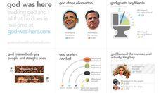 Dov'è Dio?  Il sito God-was-here.com calcola quante volte Dio è nominato sui social network come Facebook, Twitter e Instagram.