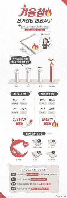 겨울철 전기장판류 화재‧화상 주의보 [인포그래픽] #burn / #Infographic ⓒ 비주얼다이브 무단 복사·전재·재배포 금지