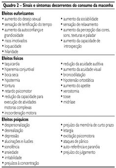 Revista da Associação Médica Brasileira - Abuso e dependência da maconha