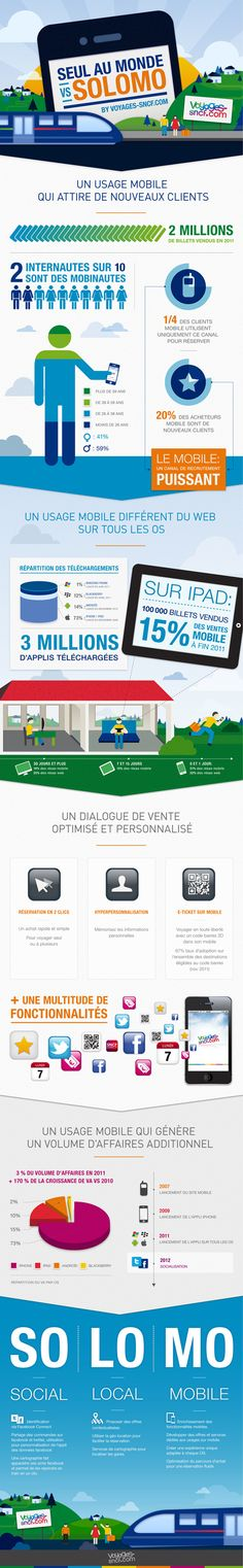 Infographie Voyages-SNCF.com