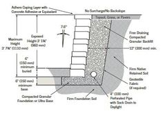 Retaining wall spec - finally got a contractor who knows his stuff! This is exactly what he suggests.