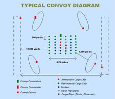 The 1914 Convoy System was a preventative measure used against German U-Boats. In the center stood the merchant ship surrounding it were tankers. This was a safe and secure way the U.S. sailed the seas without getting attacked.