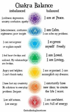 How to spot an unbalanced Chakra #MeditationIsTheKey