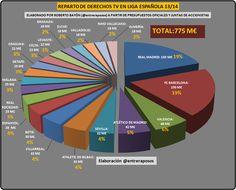 EL REPARTO DE LOS DERECHOS DE TV EN EL FÚTBOL ESPAÑOL 13/14, YO OPINO, ¿TÚ OPINAS?, blogs en Lne.es