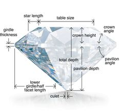 Diamond Myth The cut grade of a diamond does not refer to it's shape. The cut grade is all about the proportions of the diamond and the facets that give it fire and scintillation. Basically the cut grade tells you how sparkly your diamond will be. Gems Jewelry, Stone Jewelry, Diamond Jewelry, Jewellery, Jewelry Case, Diamond Rings, Jewelry Box, Gems And Minerals, Diamond Are A Girls Best Friend