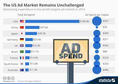 ads spending 2014 - Google 検索