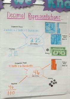 Decimals Bubble Math  - Jensen ES