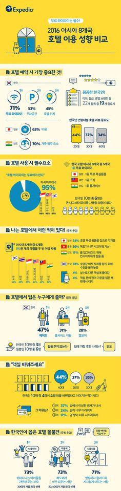 [Infographic] 2016 아시아 8개국 호텔 이용 성향에 관한 인포그래픽