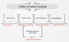 Want to know how to strengthen the 5 pillars of Online Teaching? Check 40 smart apps and tools to make your life easier as an Online Educator.