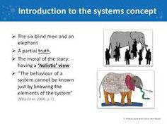 Image result for systems thinking Systems Thinking, Mind Maps, Elephant, Education, Reading, Quotes, Image, Quotations, Elephants