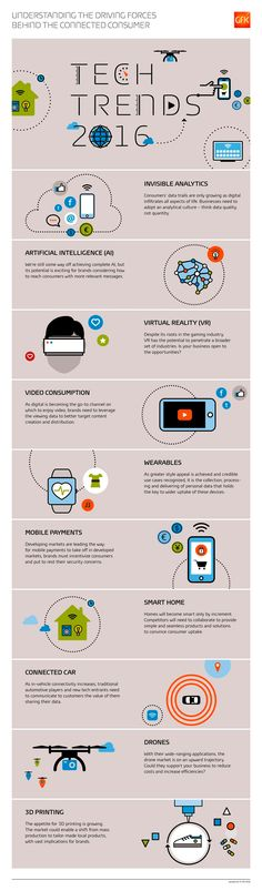 10 Tech Trends 2016 Infographic says: How the advancement in technology helps to prepare future consumer demands? Marketing Trends, Inbound Marketing, Online Marketing, Consumer Marketing, Affiliate Marketing, Internet Marketing, Digital Technology, Science And Technology, Technology 2017