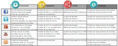 Indicateurs de performance sur les réseaux sociaux (KPI 2.0)