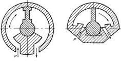 Рисунок 1 Рис. 1 Схема работы поворотного гидродвигателя.