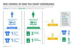 Flexible Conversion counting replaces today's conversions (one-per-click) and conversions (many-per-click) columns with Converted clicks and Conversion columns--helping you understand the relative value of each click that results in a conversion. A company like Berkeley Tees can now count all instances of t-shirt purchases while only counting unique instances of catalog downloads. Take a look: