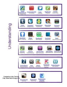 Blooms Taxonomy of Apps - iPad