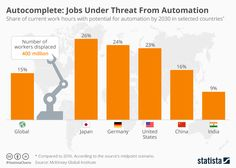 This will only grow. That's why you must prepare. Autocomplete: Jobs Under Threat From Automation https://www.statista.com/chart/12066/autocomplete_-jobs-under-threat-from-automation/