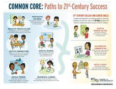 Demystify the #CCSS and explain how they help children become more effective thinkers and learners.  #CommonCore  #classroompractice
