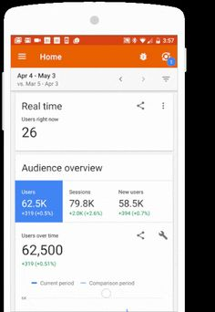 Analytics overview and custom report on mobile Google Analytics, Mobile App, Insight, How To Apply, Mobile Applications