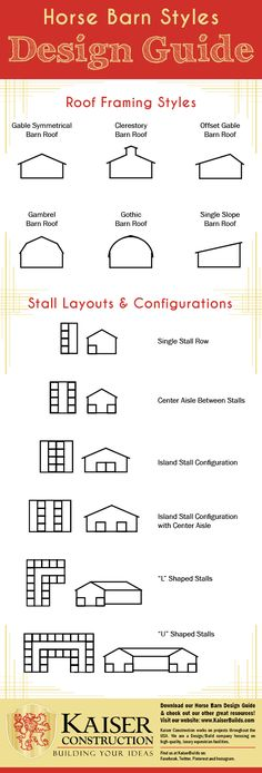 """Building a Barn for your horses? Here is a great little barn layout and style guide to help get you started! Looking for more tips and advice? Visit KaiserBuilds.com to learn how we can help """"build your ideas."""""""