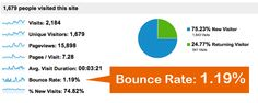A 1.19% Bounce Rate!