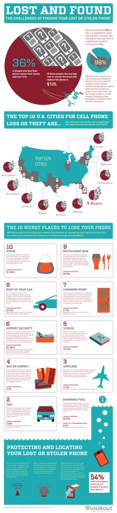Top Ten Places People Lose Their Cell Phones via Fast Company