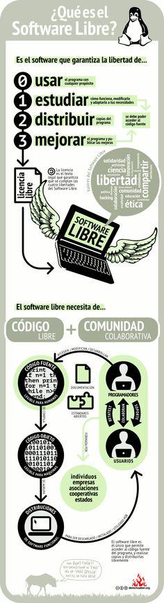 ¿Qué es el Software Libre? Fuente: derechoaleer.org #infografia #infographic #software