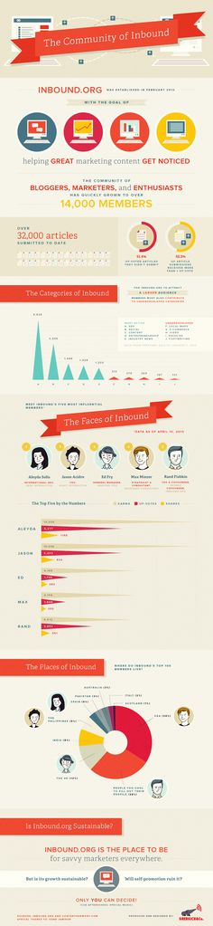 The Community of #Inbound #Marketing Infographic