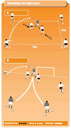 Coach your goalkeeper to defend the high cross