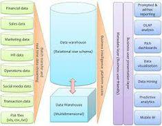 DATA WAREHOUSE system architecture diagram - Google Search