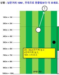 스크린 골프 퍼팅방법 2탄/한클럽보다 더봤습니다 : 네이버 블로그 Golf Tips, Bar Chart, Bar Graphs