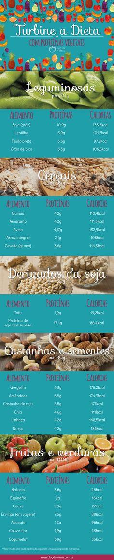 Os alimentos de origem vegetal podem ser ótimas fontes de proteína, macronutriente essencial para nós, e, com isso, nos ajudar a emagrecer. Sabem como? Alimentos que possuem maior índice proteico e…