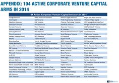 (4) What are examples of Corporate Venture Capital (CVC) firms worldwide? - Quora