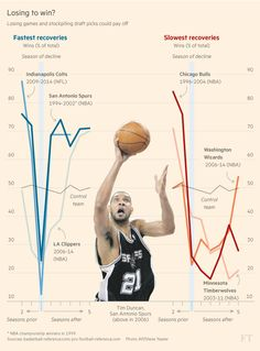 Practice of 'tanking' seems to be widespread in the NBA despite pledges to crack down on it.