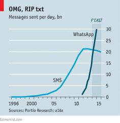 This is what disruption looks like
