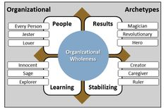 How Organizational Archetypes Manifest at Each Level of the Gravesian Value Systems