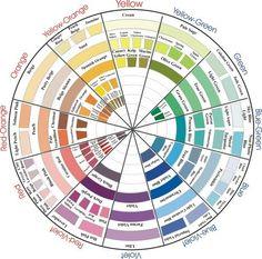 Prismacolor Color Wheel - WetCanvas: Online Living for Artists Prismacolor, Copics, Colored Pencil Tutorial, Colored Pencil Techniques, Coloring Tips, Coloring Books, Adult Coloring, Color Blending, Color Mixing