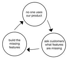 """David J Bland on Twitter: """"This is what I'm calling the Product Death Cycle http://t.co/1XtPlViOl7"""""""