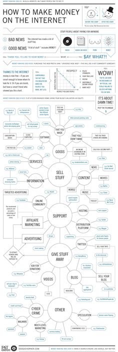 How To Make Money Online - #flowchart #infographic #makemoney